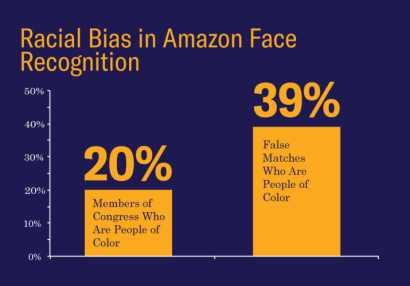 Amazon Face Rekognition